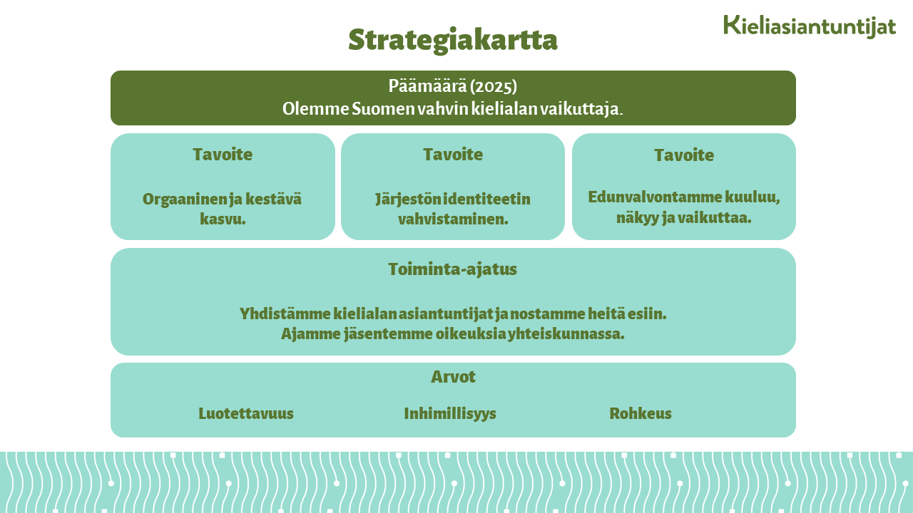 Kieliasiantuntijat Strategia 2025